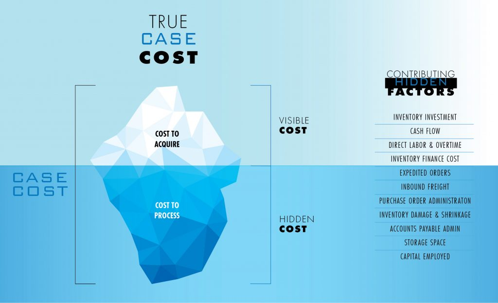 Iceberg infographic showing true case cost regarding grocery distribution