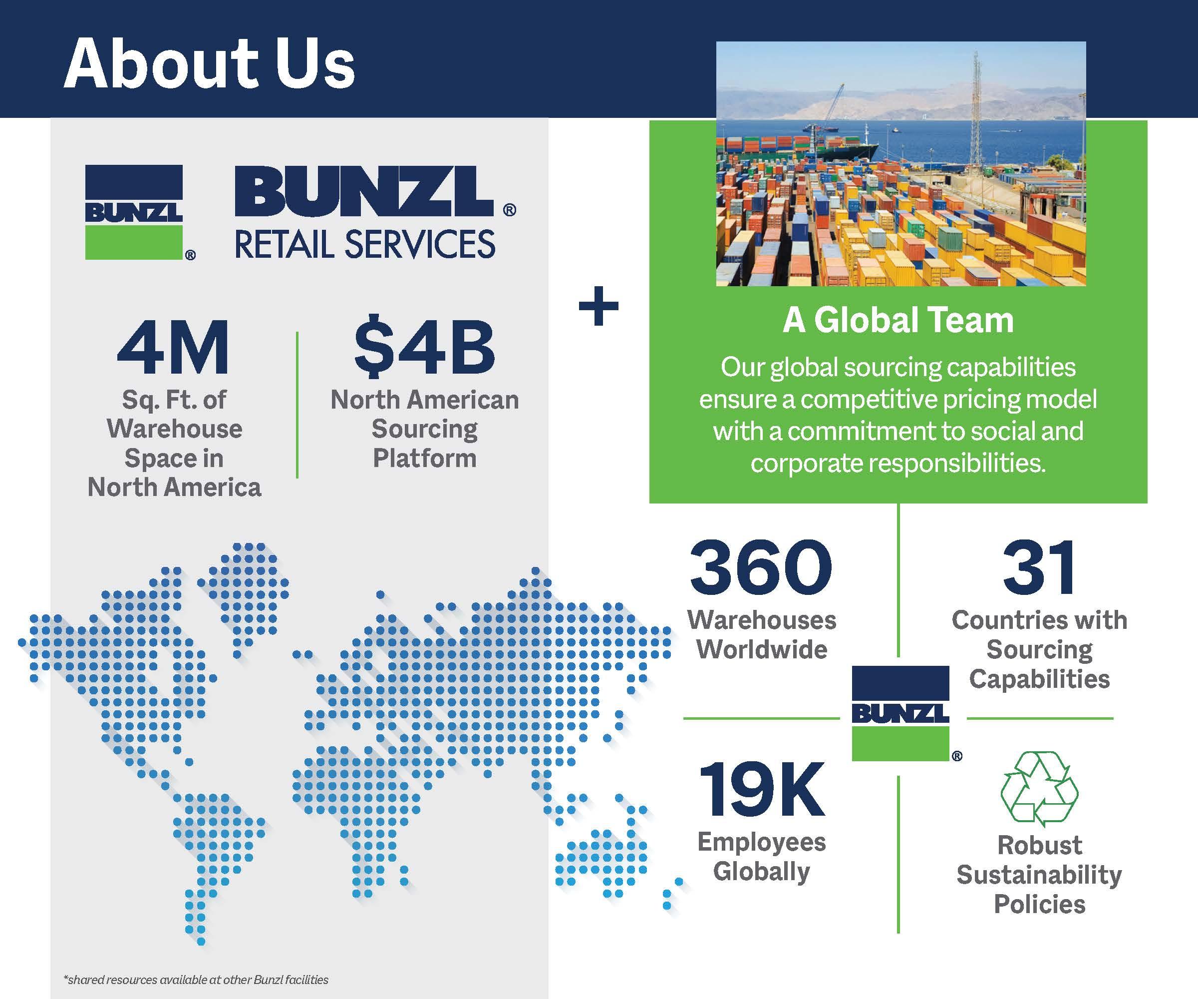 Bunzl Retail Services CHart